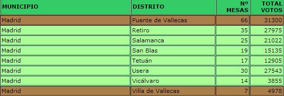 Número de votos por municipios