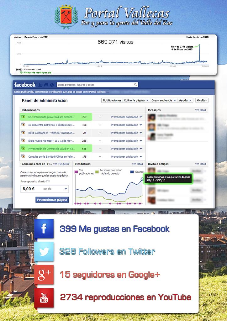Estadísticas de Portal Vallecas en Junio de 2013