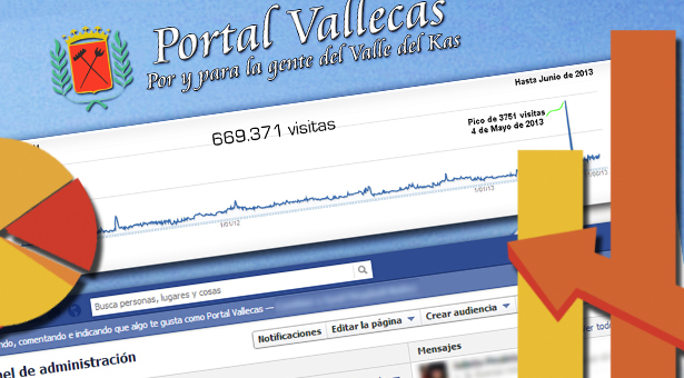 Estadísticas de Portal Vallecas - Junio 2013