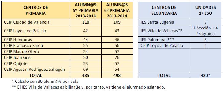 Datos del alumnado actual en el Pau de Vallecas