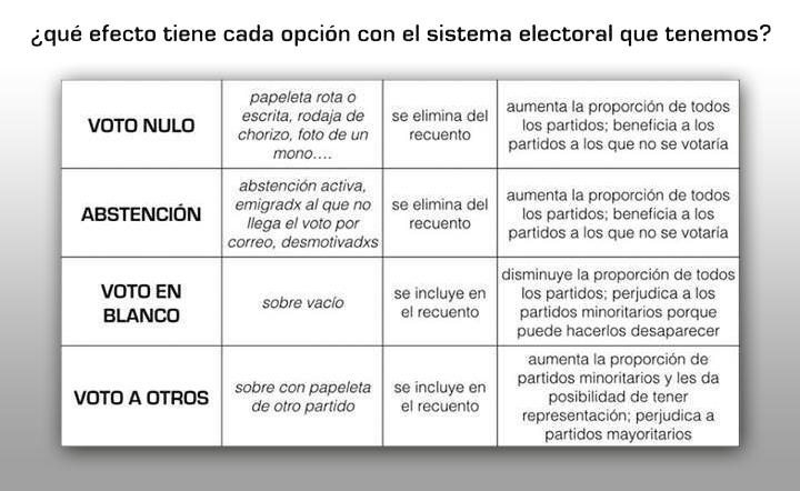 Votosenelecciones