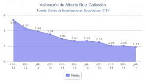 Valoracion de Gallardon según el CIS