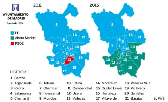Escrutinio final en el Ayuntamiento de Madrid (FUENTE: El País)