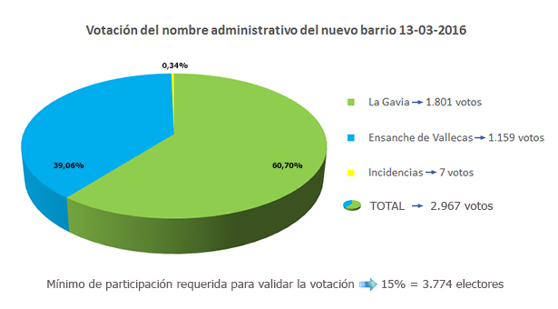 VotacionNombre-EnsanchedeVallecas13-03-2016_grafico