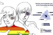 Nueva agresión homófoba, en este caso en Vallecas