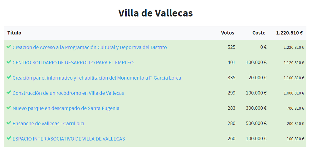 MadridDecide-Vallecas2016Final_03-Propuestas finales Villa de Vallecas